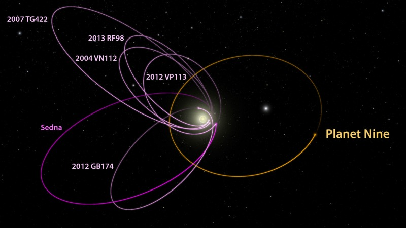 The orbital patterns of Planet 9